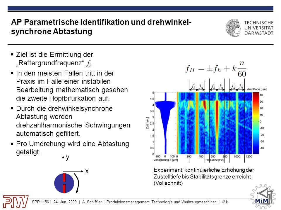 SPP 1156 I 24. Jun. 2009 | A. Schiffler | Produktionsmanagement, Technologie und Werkzeugmaschinen | ‹21› AP Parametrische Identifikation und drehwink