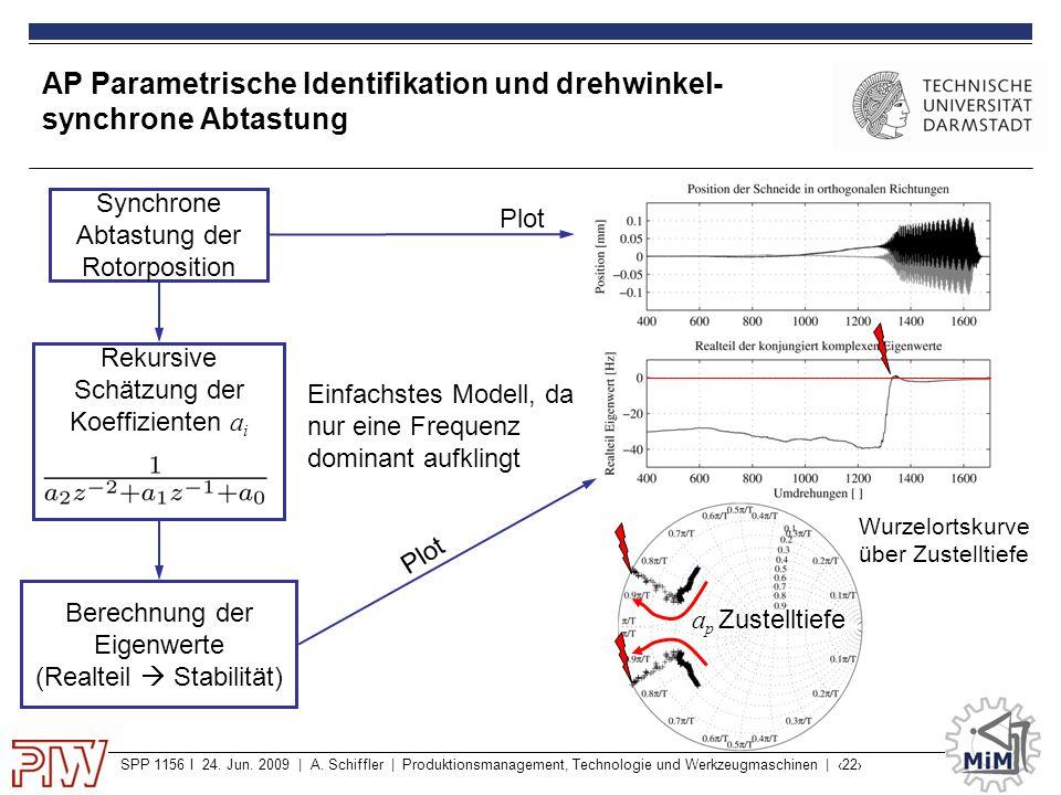 SPP 1156 I 24. Jun. 2009 | A. Schiffler | Produktionsmanagement, Technologie und Werkzeugmaschinen | ‹22› AP Parametrische Identifikation und drehwink