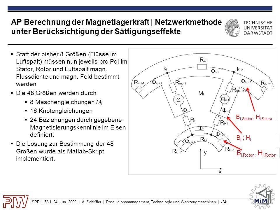 SPP 1156 I 24. Jun. 2009 | A. Schiffler | Produktionsmanagement, Technologie und Werkzeugmaschinen | ‹24› AP Berechnung der Magnetlagerkraft | Netzwer