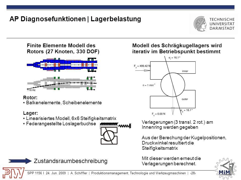 SPP 1156 I 24. Jun. 2009 | A. Schiffler | Produktionsmanagement, Technologie und Werkzeugmaschinen | ‹28› AP Diagnosefunktionen | Lagerbelastung Model