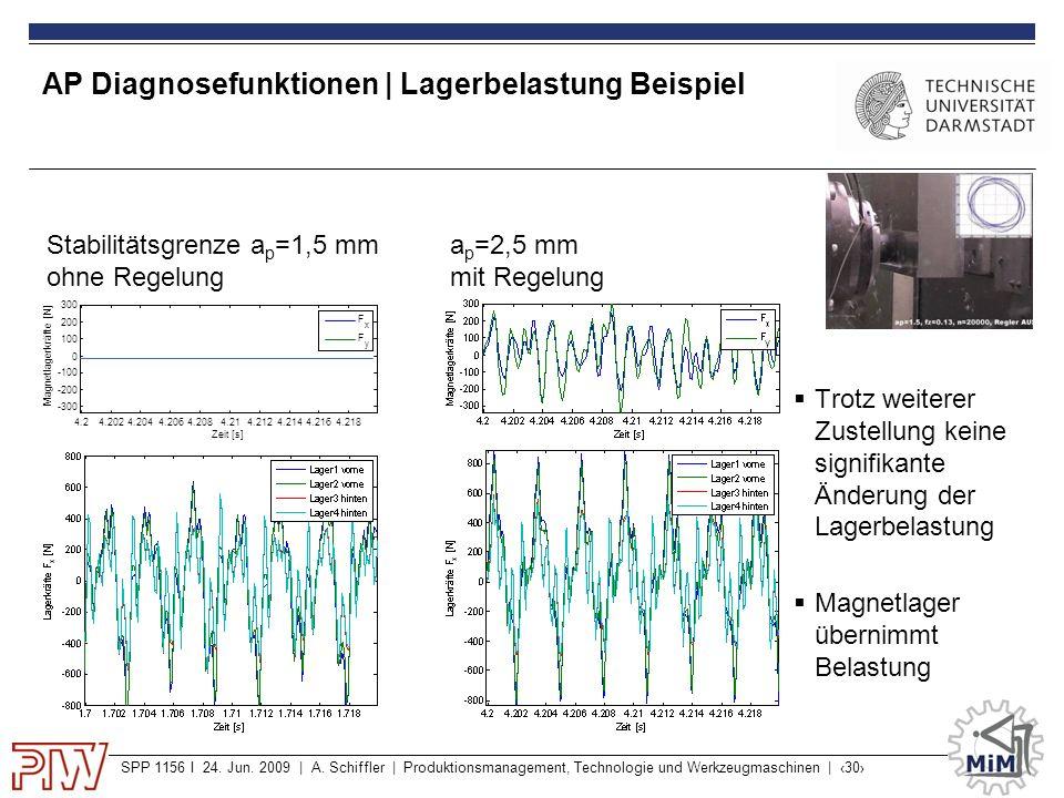 SPP 1156 I 24. Jun. 2009 | A. Schiffler | Produktionsmanagement, Technologie und Werkzeugmaschinen | ‹30› AP Diagnosefunktionen | Lagerbelastung Beisp