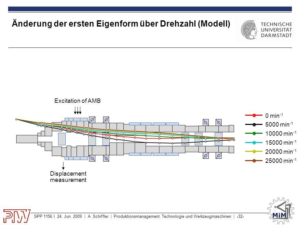 SPP 1156 I 24. Jun. 2009 | A. Schiffler | Produktionsmanagement, Technologie und Werkzeugmaschinen | ‹32› Änderung der ersten Eigenform über Drehzahl
