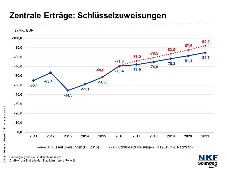 Einbringung des Haushaltsentwurfes 2016 Grafiken zur Etatrede des Stadtkämmerers (Folie 9) © Stadt Solingen, Ressort 2 - Finanzmanagement Zentrale Aufwendungen: Landschaftsumlage