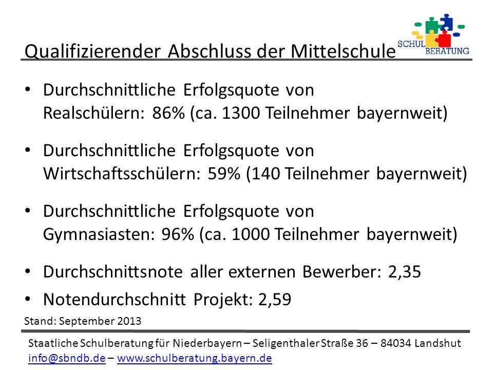 Staatliche Schulberatung für Niederbayern – Seligenthaler Straße 36 – 84034 Landshut info@sbndb.deinfo@sbndb.de – www.schulberatung.bayern.dewww.schulberatung.bayern.de Durchschnittliche Erfolgsquote von Realschülern: 86% (ca.
