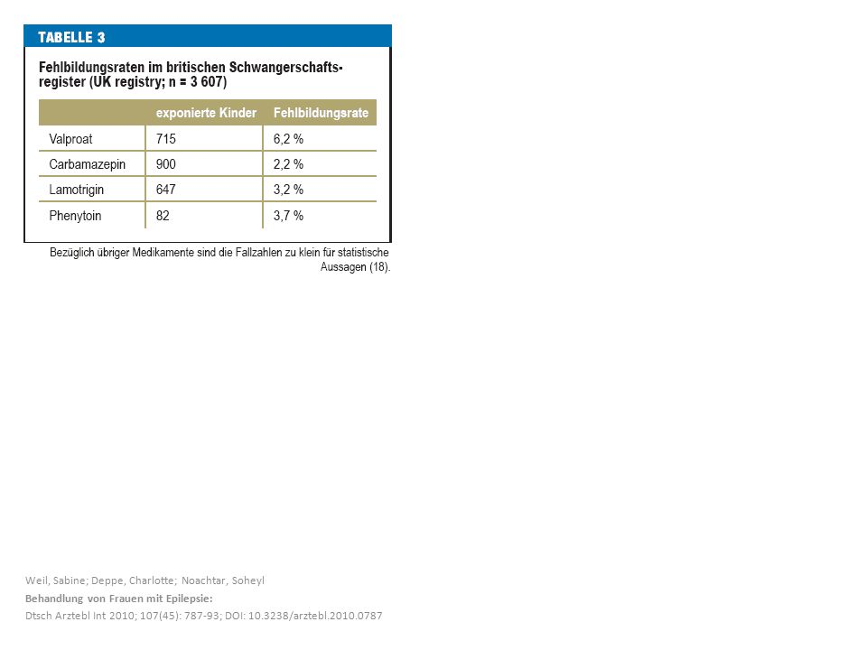 Weil, Sabine; Deppe, Charlotte; Noachtar, Soheyl Behandlung von Frauen mit Epilepsie: Dtsch Arztebl Int 2010; 107(45): 787-93; DOI: 10.3238/arztebl.2010.0787