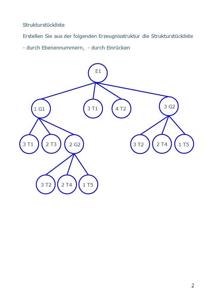 2 Strukturstückliste Erstellen Sie aus der folgenden Erzeugnisstruktur die Strukturstückliste - durch Ebenennummern, - durch Einrücken E1 1 G1 3 T1 4