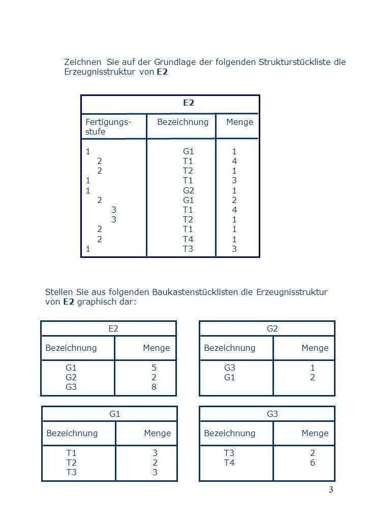 3 Zeichnen Sie auf der Grundlage der folgenden Strukturstückliste die Erzeugnisstruktur von E2 E2 Fertigungs- Bezeichnung Menge stufe 1G11 2T14 2T21 1