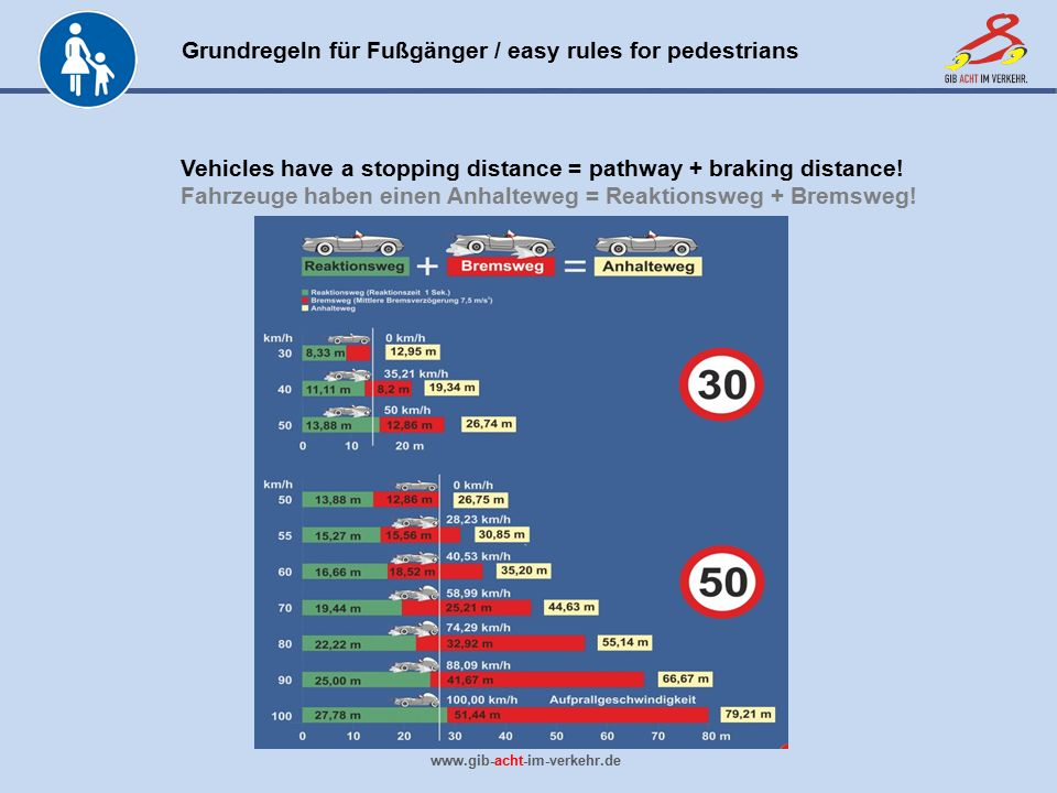 Grundregeln für Fußgänger / easy rules for pedestrians www.gib-acht-im-verkehr.de Vehicles have a stopping distance = pathway + braking distance! Fahr