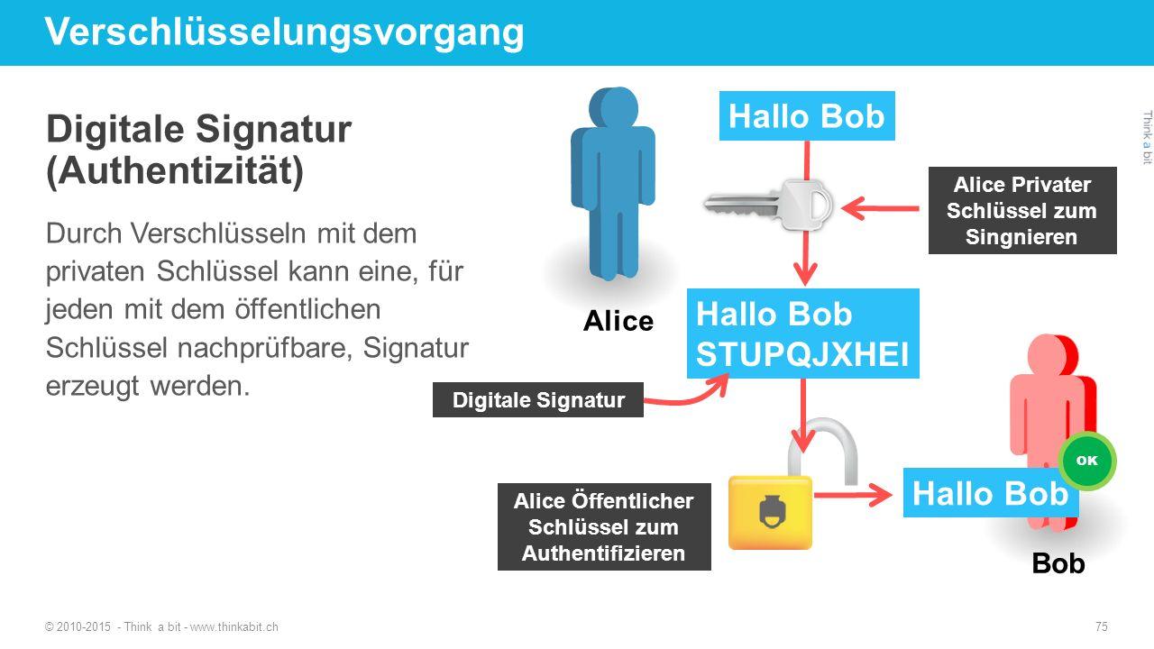 Verschlüsselungsvorgang Digitale Signatur (Authentizität) Durch Verschlüsseln mit dem privaten Schlüssel kann eine, für jeden mit dem öffentlichen Sch