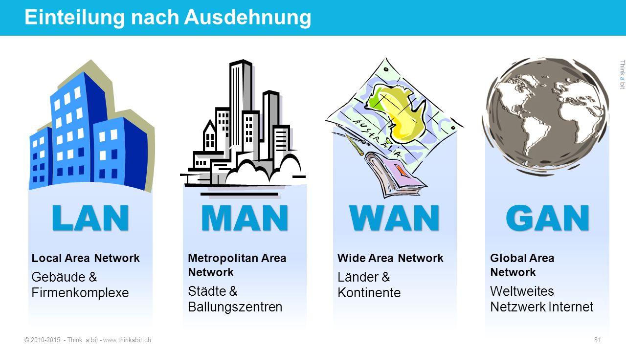 Einteilung nach Ausdehnung © 2010-2015 - Think a bit - www.thinkabit.ch 81 MAN Metropolitan Area Network Städte & Ballungszentren GAN Global Area Netw