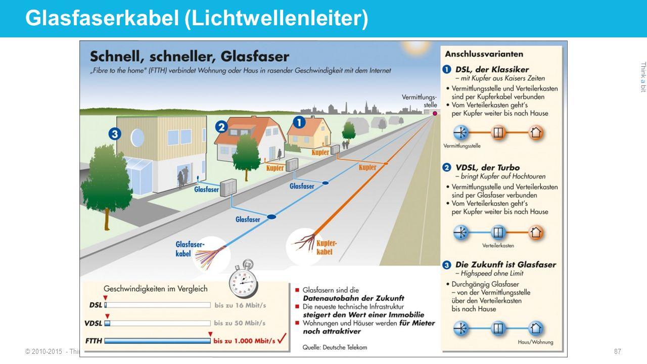© 2010-2015 - Think a bit - www.thinkabit.ch 87 Glasfaserkabel (Lichtwellenleiter)