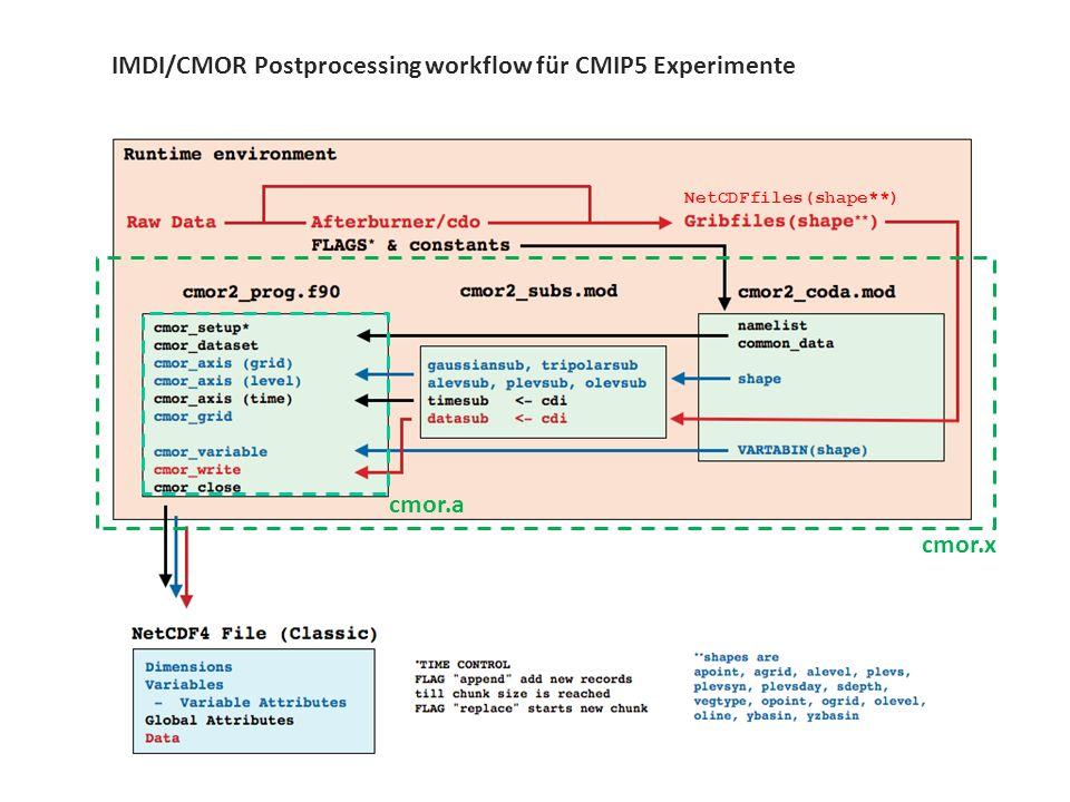 10 / 11 CMIP[5,6,...] und CDOs IMDI/CMOR Postprocessing workflow für CMIP5 Experimente cmor.a NetCDFfiles(shape**) cmor.x