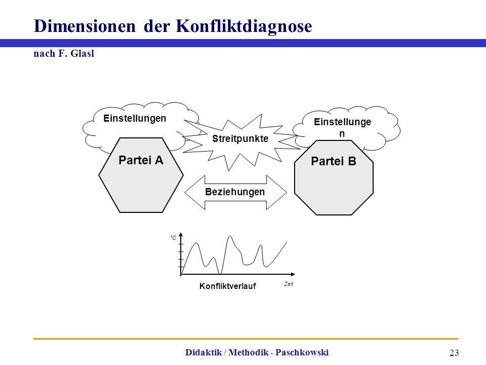 Didaktik / Methodik - Paschkowski 23 Dimensionen der Konfliktdiagnose nach F. Glasl Einstellungen Partei B Beziehungen Streitpunkte Partei A Zeit Konf