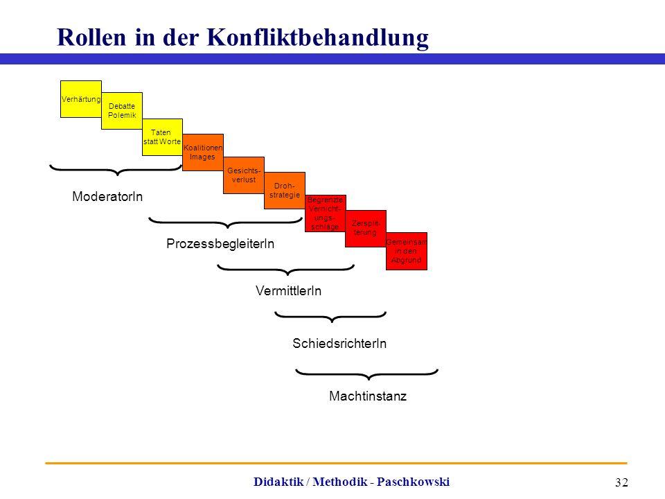 Didaktik / Methodik - Paschkowski 32 Rollen in der Konfliktbehandlung Verhärtung Debatte Polemik Gemeinsam in den Abgrund Taten statt Worte Koalitione