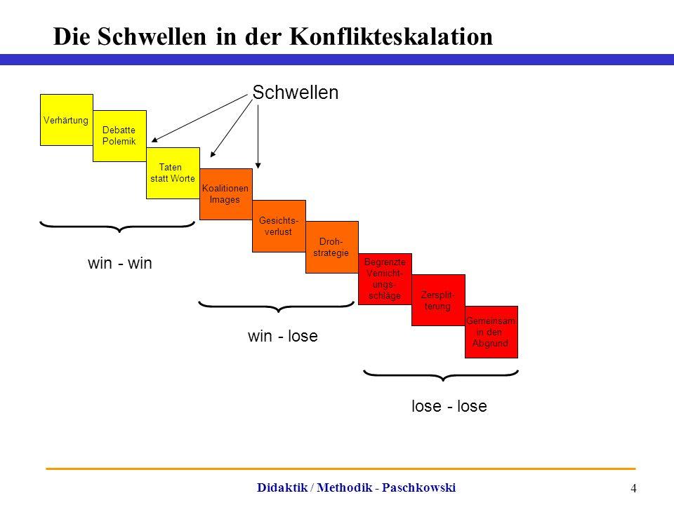 Didaktik / Methodik - Paschkowski 4 Die Schwellen in der Konflikteskalation Verhärtung Debatte Polemik Gemeinsam in den Abgrund Taten statt Worte Koal