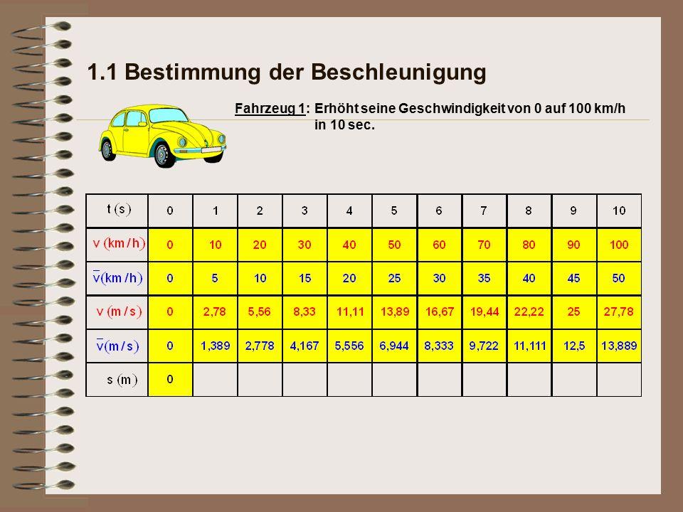 1.1 Bestimmung der Beschleunigung Erhöht seine Geschwindigkeit von 0 auf 100 km/h in 10 sec. Fahrzeug 1: