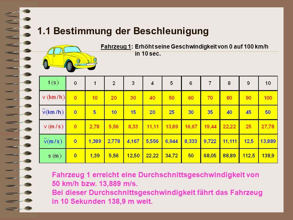 1.1 Bestimmung der Beschleunigung Erhöht seine Geschwindigkeit von 0 auf 100 km/h in 10 sec. Fahrzeug 1: Fahrzeug 1 erreicht eine Durchschnittsgeschwi