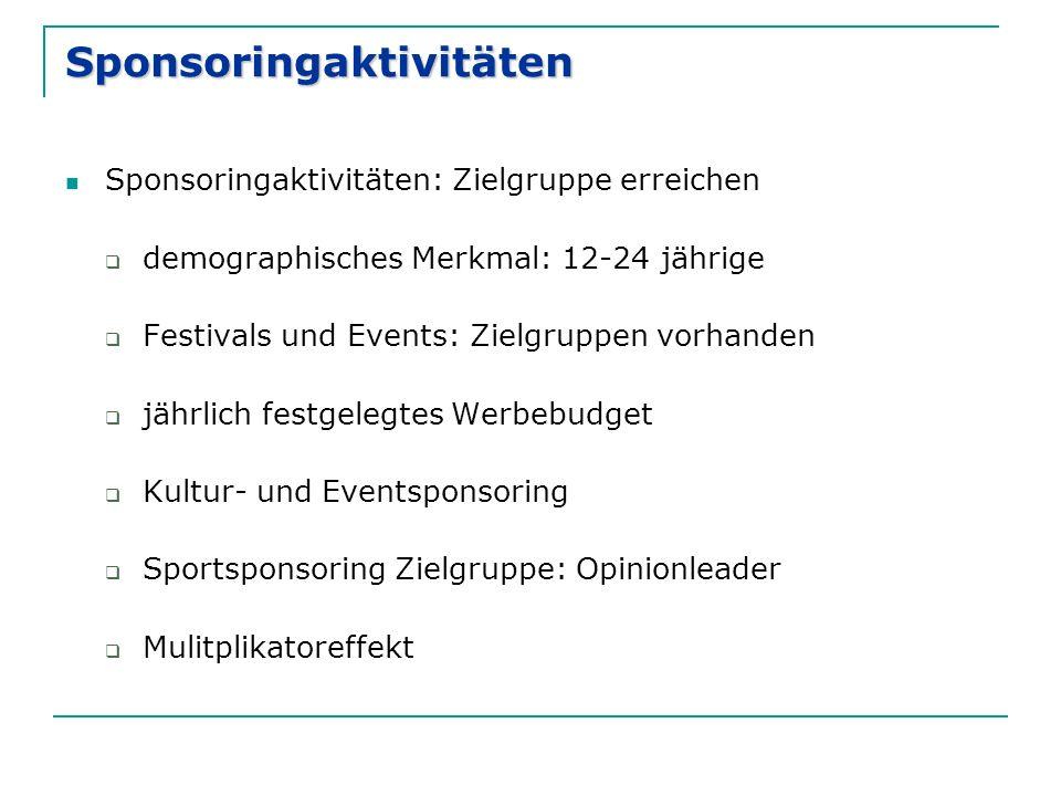 Sponsoringaktivitäten Sponsoringaktivitäten: Zielgruppe erreichen  demographisches Merkmal: 12-24 jährige  Festivals und Events: Zielgruppen vorhand