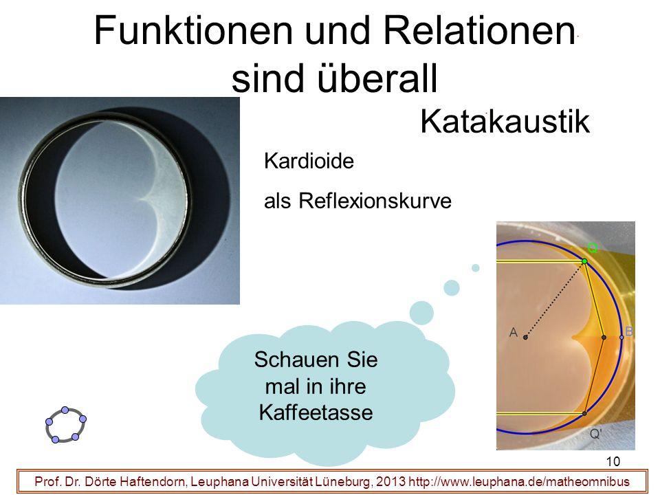 Prof. Dr. Dörte Haftendorn, Leuphana Universität Lüneburg, 2013 http://www.leuphana.de/matheomnibus Funktionen und Relationen sind überall Kardioide a
