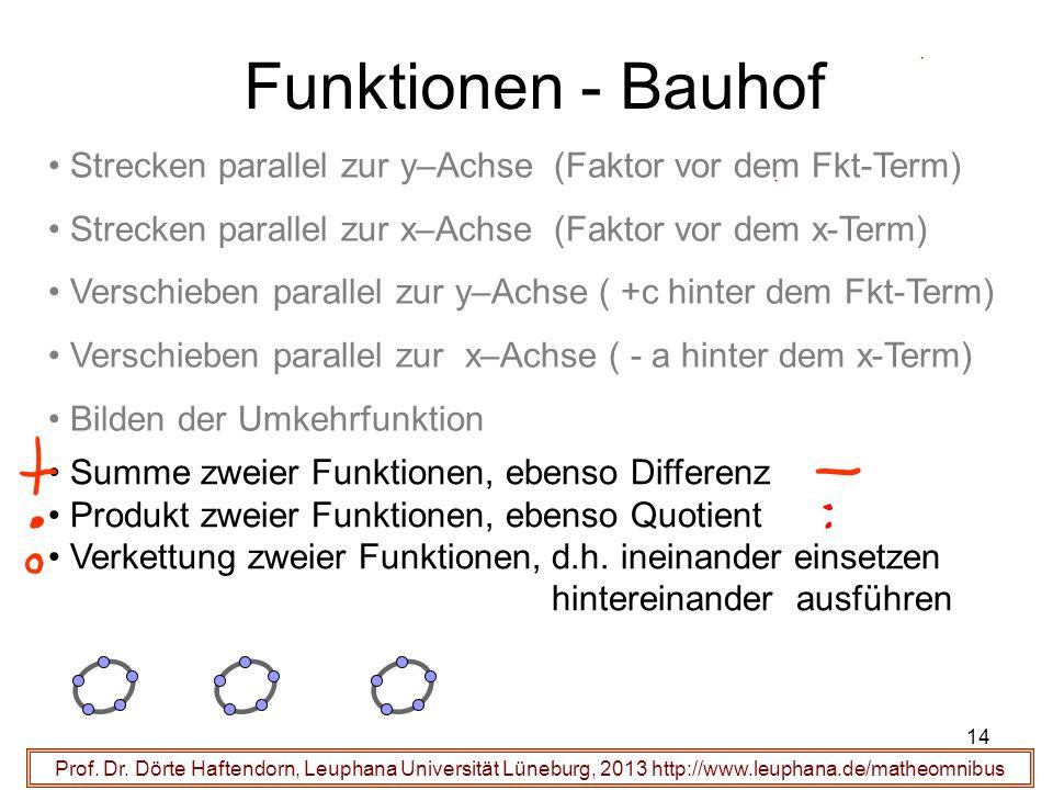Prof. Dr. Dörte Haftendorn, Leuphana Universität Lüneburg, 2013 http://www.leuphana.de/matheomnibus Funktionen - Bauhof Strecken parallel zur y–Achse