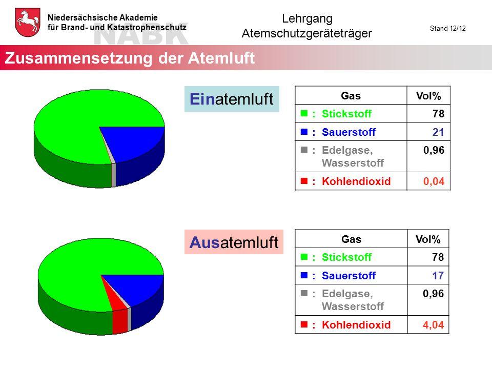 NABK Niedersächsische Akademie für Brand- und Katastrophenschutz Lehrgang Atemschutzgeräteträger Stand 12/12 Zusammensetzung der Atemluft Einatemluft