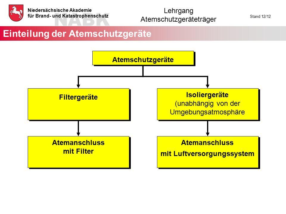 NABK Niedersächsische Akademie für Brand- und Katastrophenschutz Lehrgang Atemschutzgeräteträger Stand 12/12 Atemschutzgeräte Isoliergeräte (unabhängi