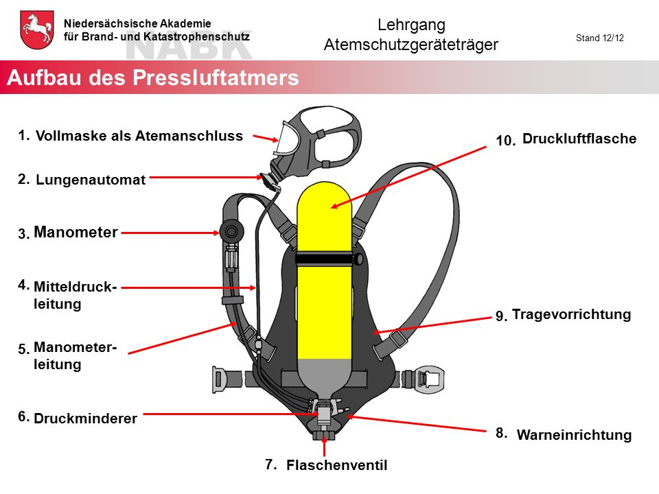NABK Niedersächsische Akademie für Brand- und Katastrophenschutz Lehrgang Atemschutzgeräteträger Stand 12/12 Vollmaske als Atemanschluss Flaschenventi