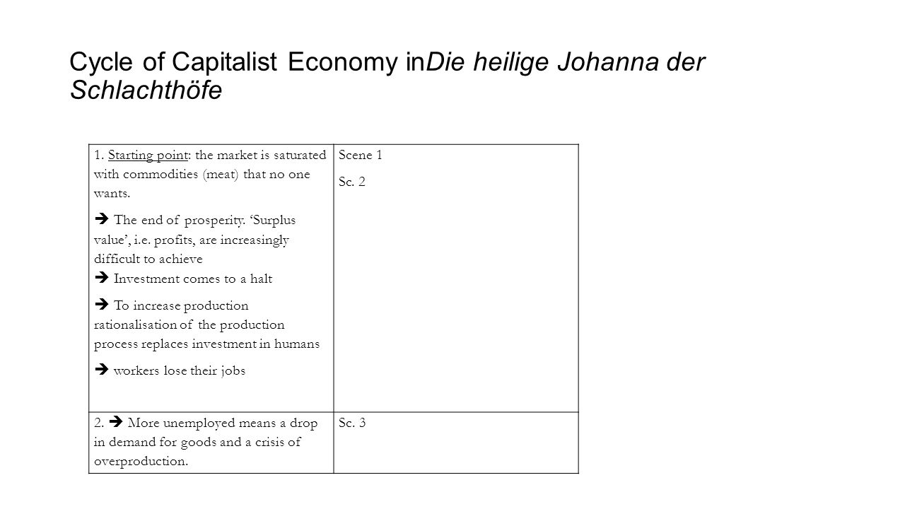 Cycle of Capitalist Economy inDie heilige Johanna der Schlachthöfe 1. Starting point: the market is saturated with commodities (meat) that no one want