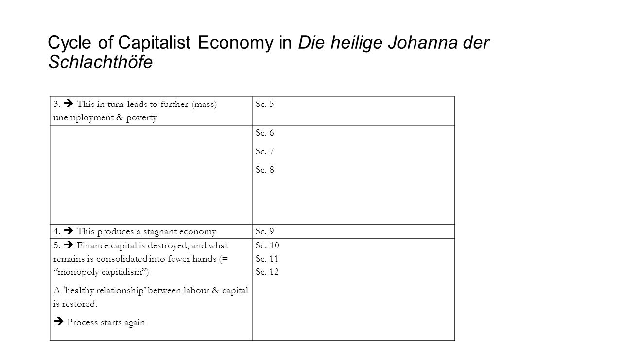 Cycle of Capitalist Economy in Die heilige Johanna der Schlachthöfe 3.  This in turn leads to further (mass) unemployment & poverty Sc. 5 Sc. 6 Sc. 7