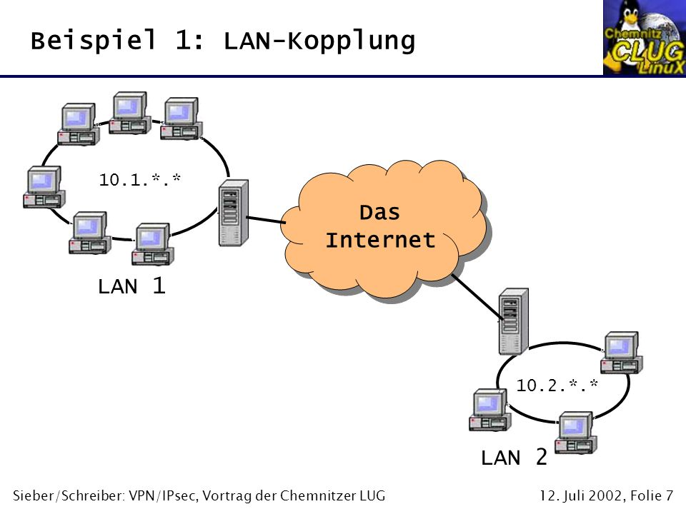 12. Juli 2002, Folie 7Sieber/Schreiber: VPN/IPsec, Vortrag der Chemnitzer LUG Beispiel 1: LAN-Kopplung Das Internet LAN 1 LAN 2 10.1.*.* 10.2.*.*