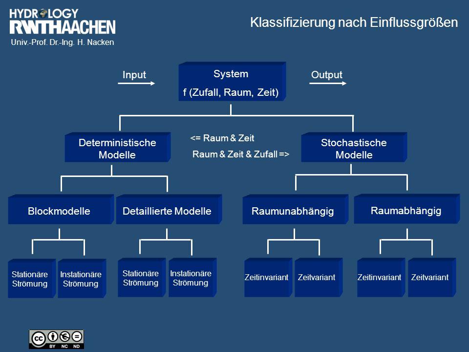 Univ.-Prof. Dr.-Ing. H. Nacken System f (Zufall, Raum, Zeit) Deterministische Modelle Stochastische Modelle BlockmodelleDetaillierte ModelleRaumunabhä