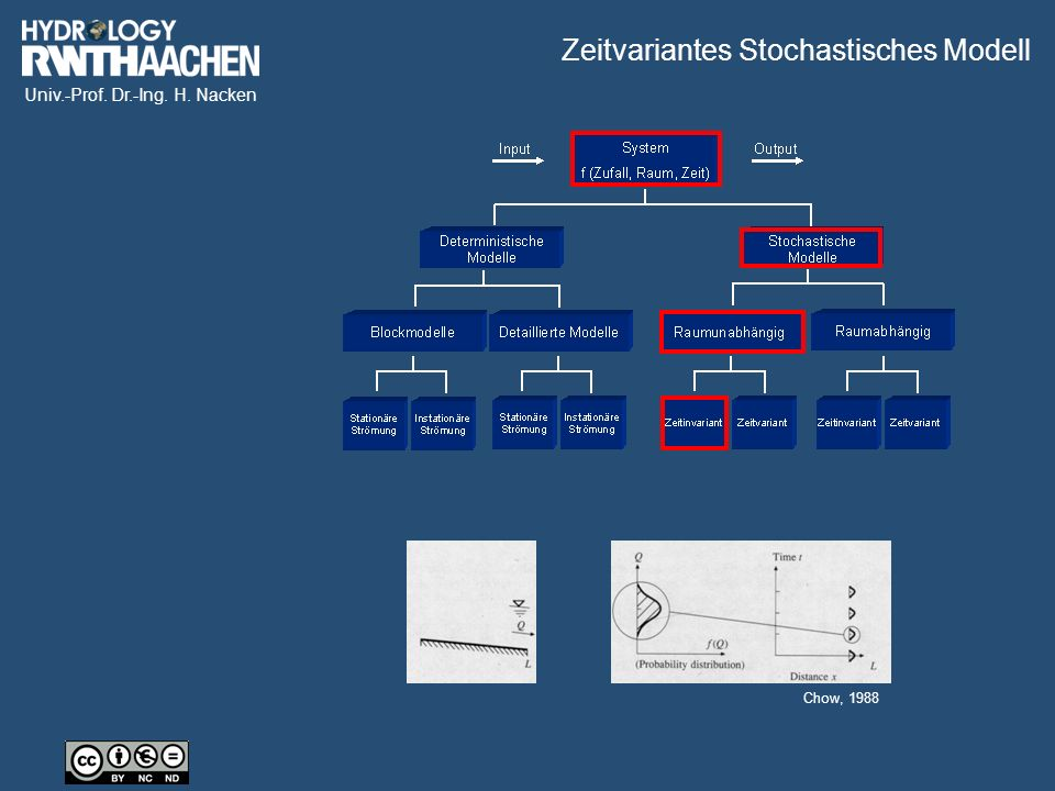 Univ.-Prof. Dr.-Ing. H. Nacken Chow, 1988 Zeitvariantes Stochastisches Modell