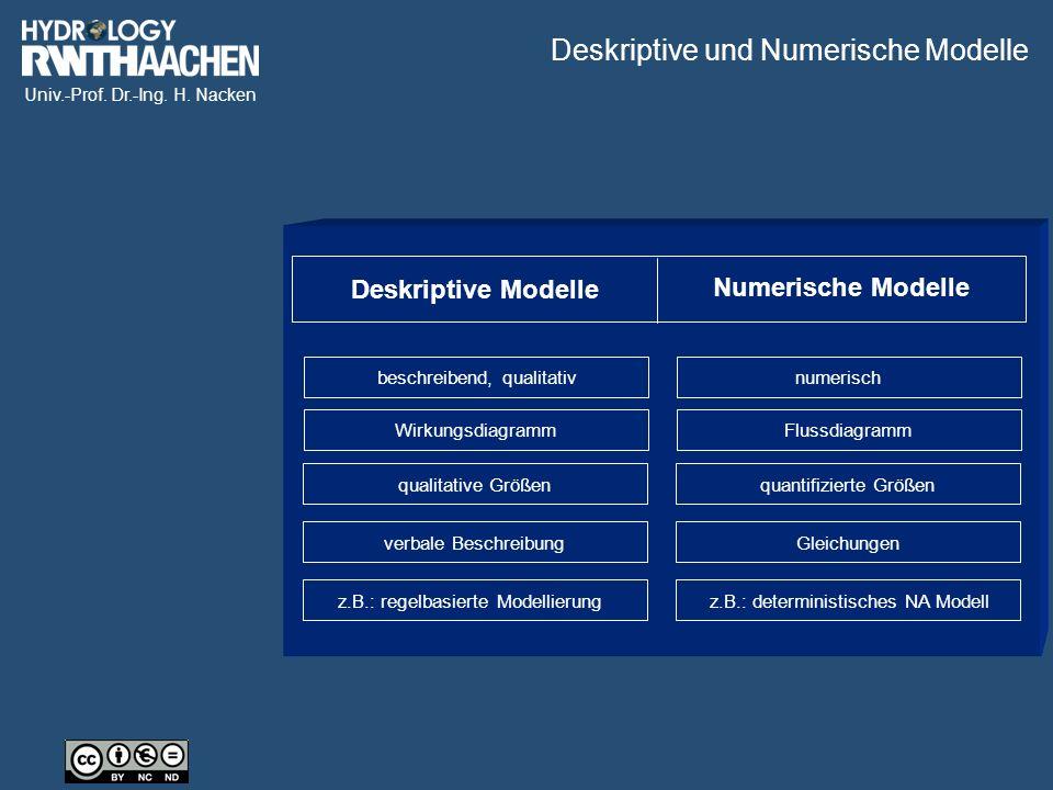 Univ.-Prof. Dr.-Ing. H. Nacken Numerische Modelle Deskriptive Modelle beschreibend, qualitativnumerischWirkungsdiagrammFlussdiagramm qualitative Größe