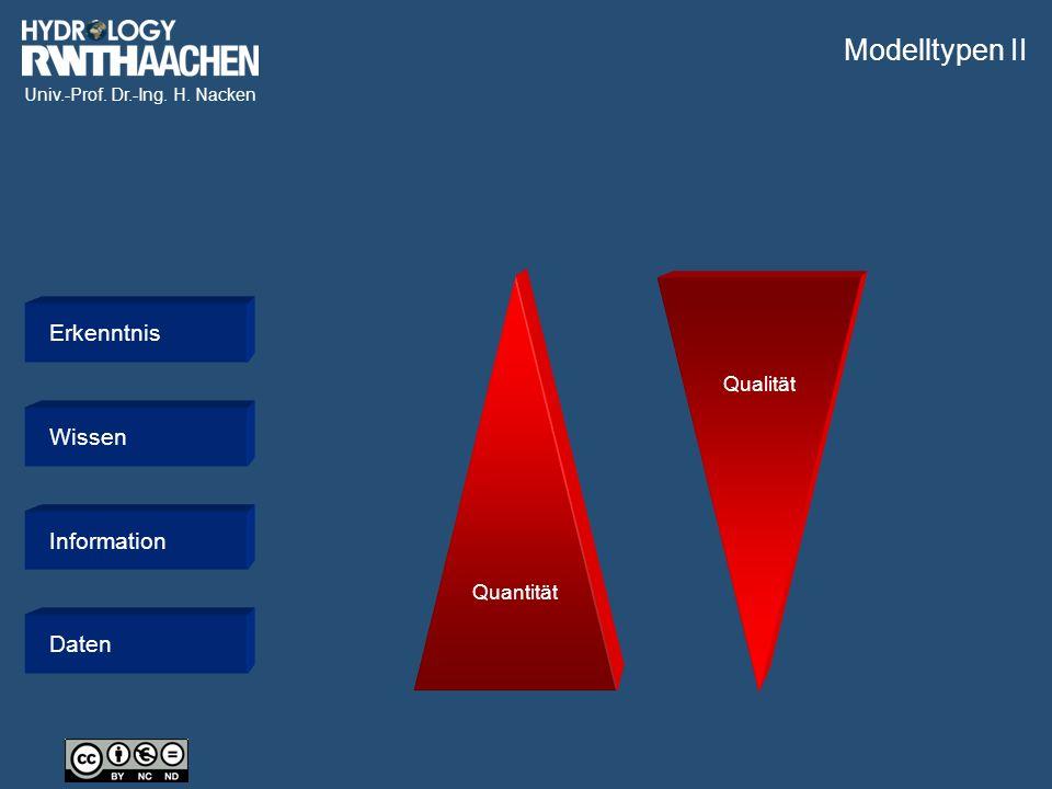 Univ.-Prof. Dr.-Ing. H. Nacken ErkenntnisWissenInformationDaten Quantität Qualität Modelltypen II