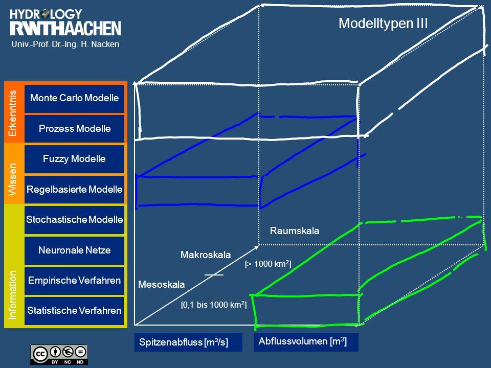 Univ.-Prof. Dr.-Ing. H. Nacken Erkenntnis Wissen Spitzenabfluss [m³/s] Abflussvolumen [m 3 ] Raumskala Information Stochastische Modelle Regelbasierte