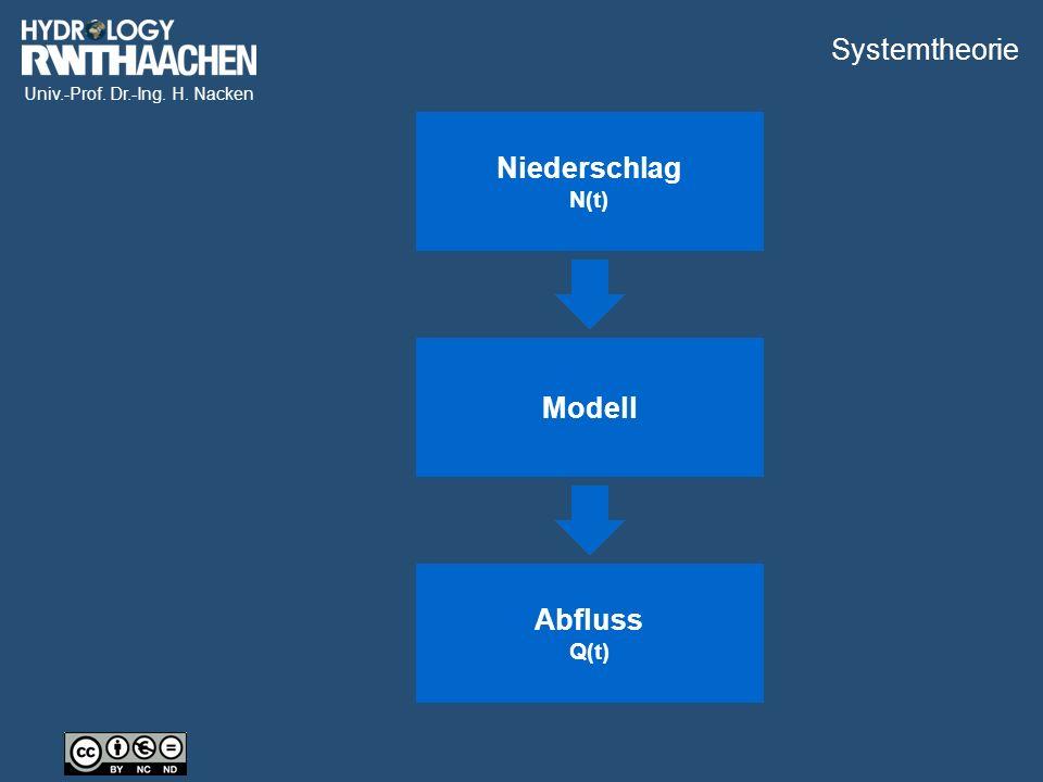 Univ.-Prof. Dr.-Ing. H. Nacken Eingangsgröße [zeitvariant] Systemoperation Ausgangsgröße [zeitvariant] Niederschlag N(t) Modell Abfluss Q(t) Systemthe