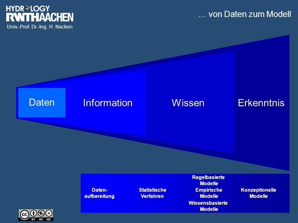 Univ.-Prof. Dr.-Ing. H. Nacken Daten Empirische Modelle Konzeptionelle Modelle Statistische Verfahren Daten- aufbereitung Wissensbasierte Modelle Rege