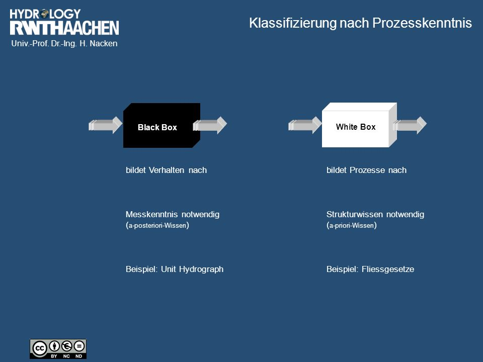 Univ.-Prof. Dr.-Ing. H. Nacken White Box bildet Verhalten nach bildet Prozesse nach Messkenntnis notwendig ( a-posteriori-Wissen ) Strukturwissen notw