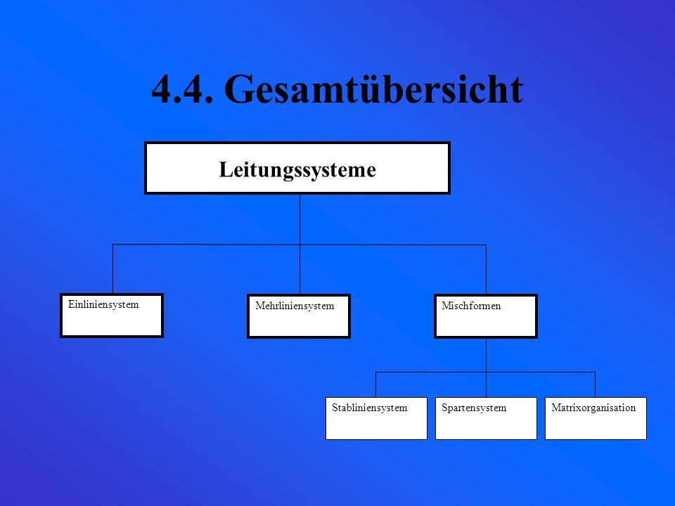 4.3.3.4.Matrixorganisation Unternehmensleitung Fachbereiche Zentralbereich e BeschaffungLagerung VerkaufFinanzen Planung Organisation Personal 1 2 3