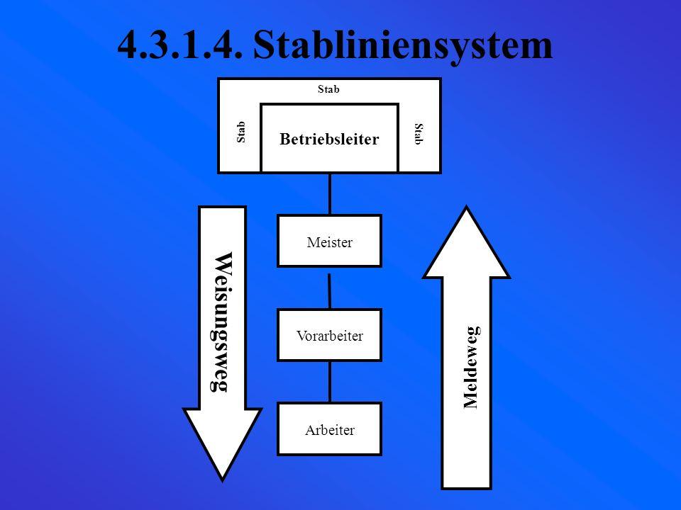 4.2.4. Mehrliniensystem Beschaffung Absatz Personalver waltung Lager (bei Bedarf) Leitung
