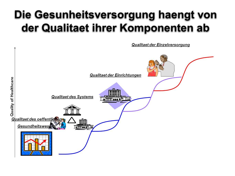 Die Gesunheitsversorgung haengt von der Qualitaet ihrer Komponenten ab DALE Qualitaet der Einrichtungen Qualitaet der Einzelversorgung Qualitaet des S