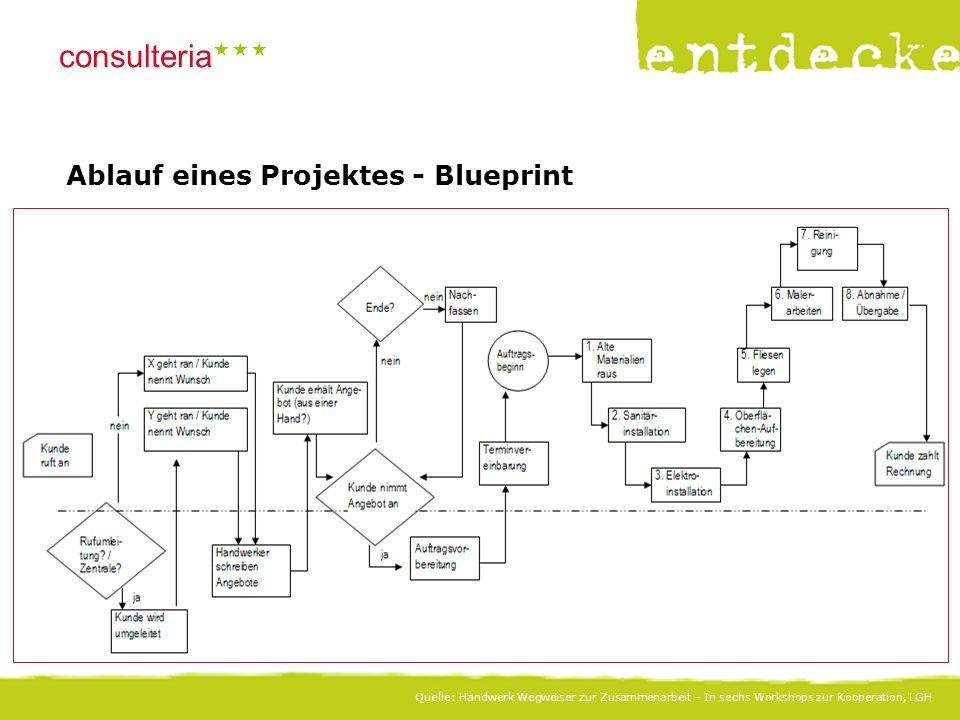 © consulteria – entdecke dein unternehmen consulteria  Ablauf eines Projektes - Blueprint Quelle: Handwerk Wegweiser zur Zusammenarbeit – In sechs