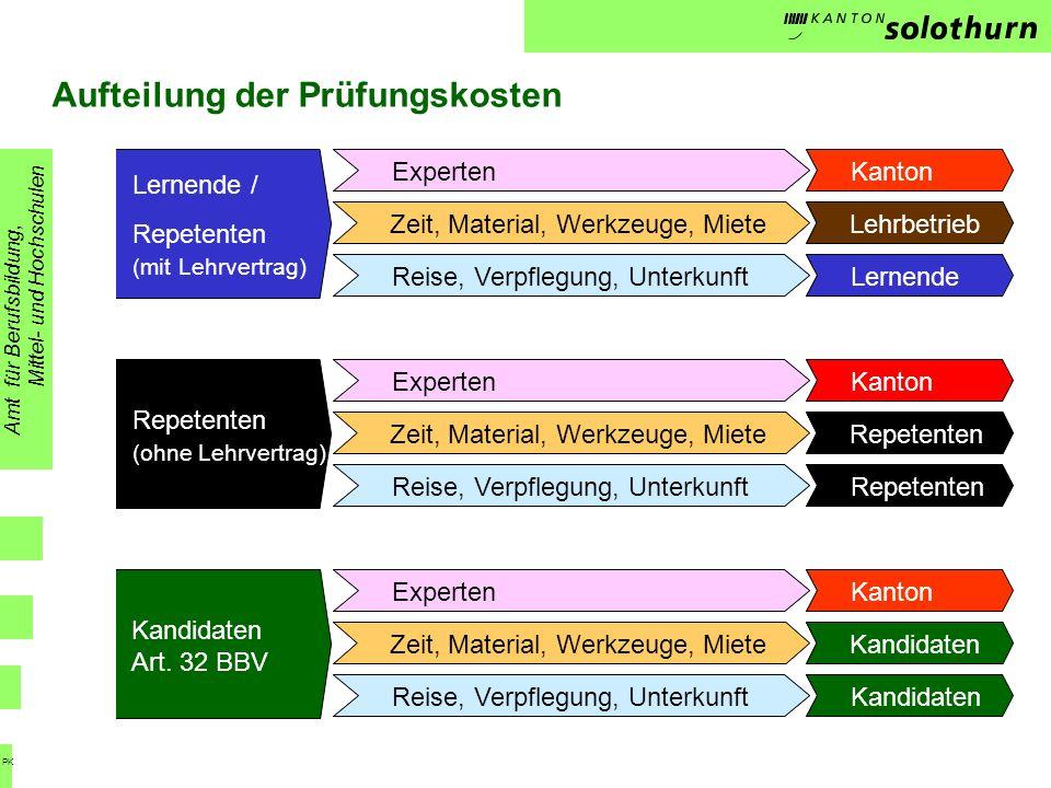 Aufteilung der Prüfungskosten Repetenten (ohne Lehrvertrag) Kandidaten Art. 32 BBV Amt für Berufsbildung, Mittel- und Hochschulen PK Lernende / Repete
