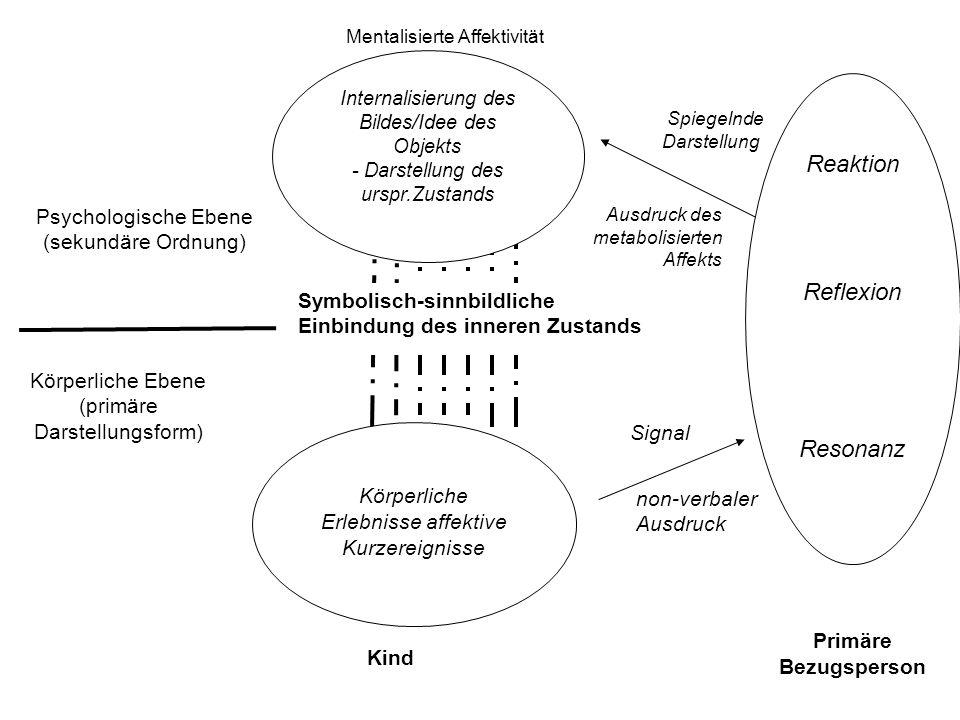 non-verbaler Ausdruck Signal Psychologische Ebene (sekundäre Ordnung) Ausdruck des metabolisierten Affekts Symbolisch-sinnbildliche Einbindung des inneren Zustands Spiegelnde Darstellung Internalisierung des Bildes/Idee des Objekts - Darstellung des urspr.Zustands Kind Reaktion Reflexion Resonanz Primäre Bezugsperson Körperliche Erlebnisse affektive Kurzereignisse Körperliche Ebene (primäre Darstellungsform) Mentalisierte Affektivität