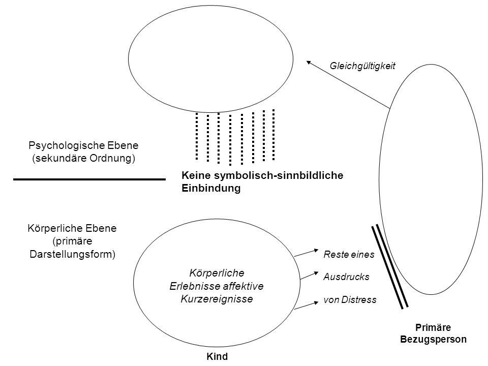 Psychologische Ebene (sekundäre Ordnung) Körperliche Ebene (primäre Darstellungsform) Keine symbolisch-sinnbildliche Einbindung Körperliche Erlebnisse affektive Kurzereignisse Reste eines Ausdrucks von Distress Gleichgültigkeit Kind Primäre Bezugsperson