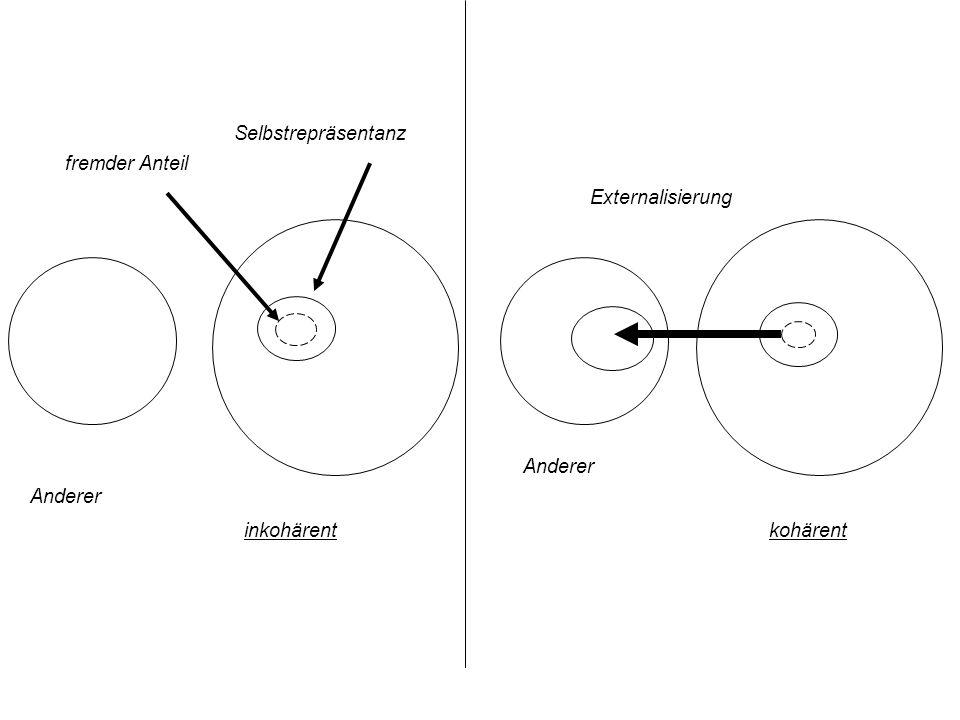 fremder Anteil Selbstrepräsentanz Anderer inkohärent Externalisierung Anderer kohärent