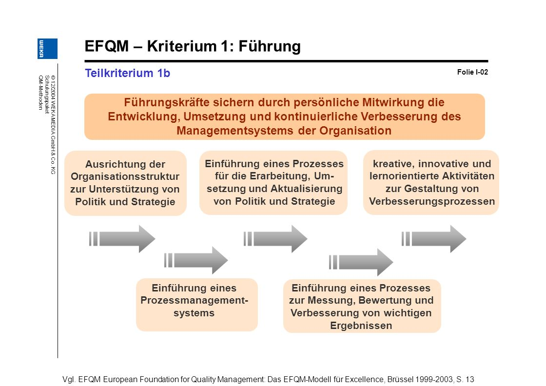 © 12/2004 WEKA MEDIA GmbH & Co. KG Schulungspaket QM-Methoden EFQM – Kriterium 1: Führung Teilkriterium 1b Folie I-02 Vgl. EFQM European Foundation fo