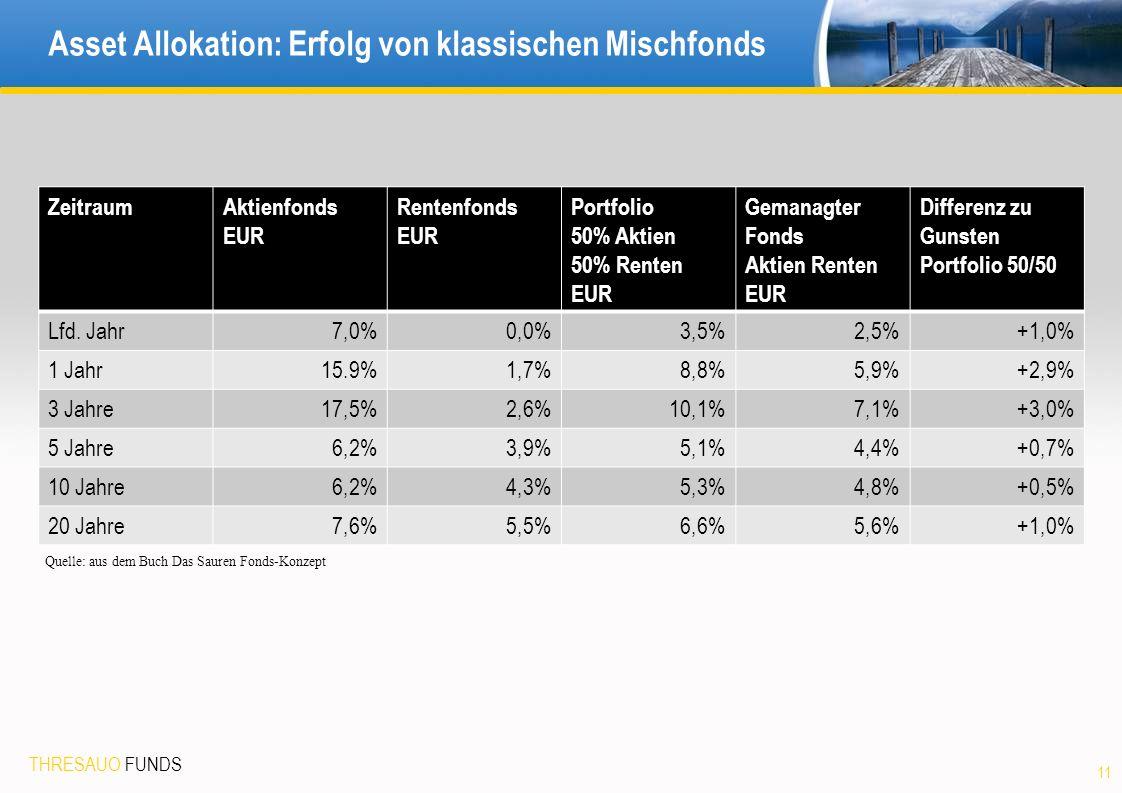 THRESAUO FUNDS Asset Allokation: Erfolg von klassischen Mischfonds ZeitraumAktienfonds EUR Rentenfonds EUR Portfolio 50% Aktien 50% Renten EUR Gemanagter Fonds Aktien Renten EUR Differenz zu Gunsten Portfolio 50/50 Lfd.