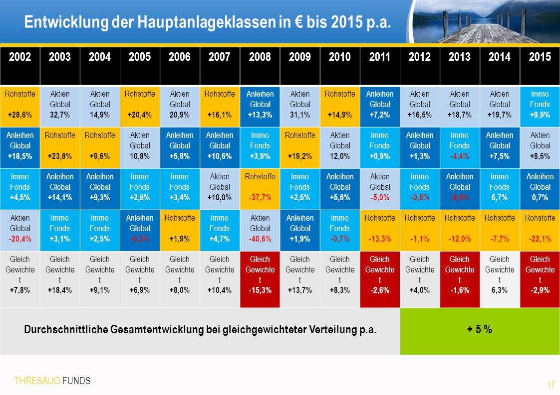 THRESAUO FUNDS Entwicklung der Hauptanlageklassen in € bis 2015 p.a.