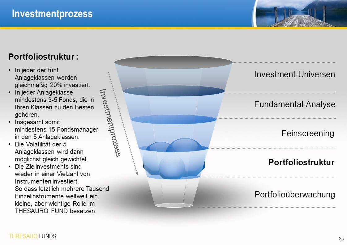 THRESAUO FUNDS 25 Investmentprozess Investment-Universen Portfolioüberwachung Feinscreening Investmentprozess Portfoliostruktur : In jeder der fünf Anlageklassen werden gleichmäßig 20% investiert.